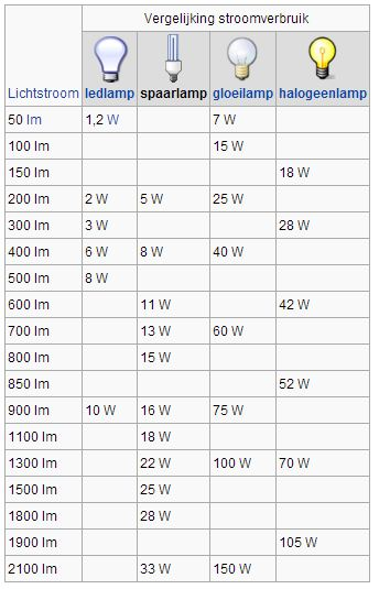 stroomverbruik vergelijking