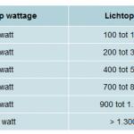 Tips bij het kopen/gebruiken van LED lampen